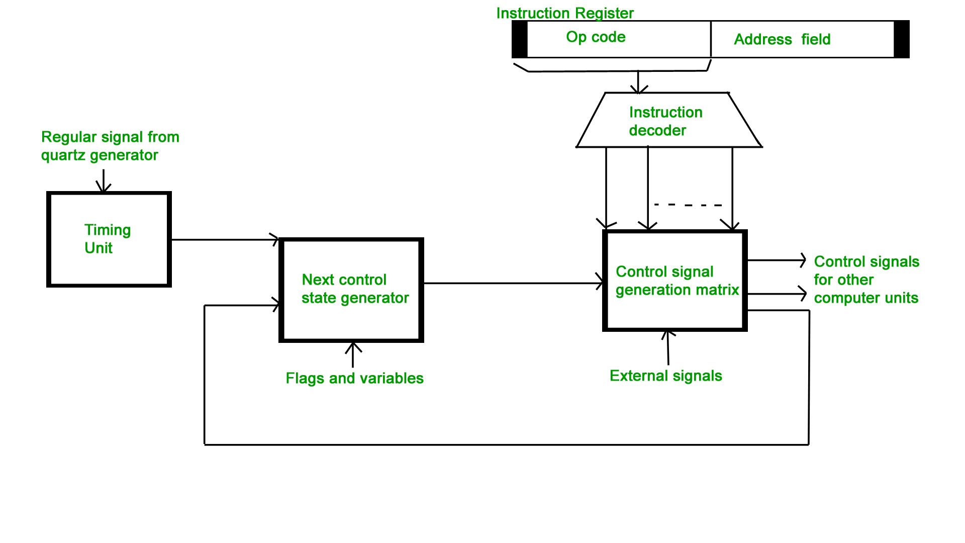 process flow diagram jquery computer organization hardwired v s micro programmed  computer organization hardwired v s micro programmed