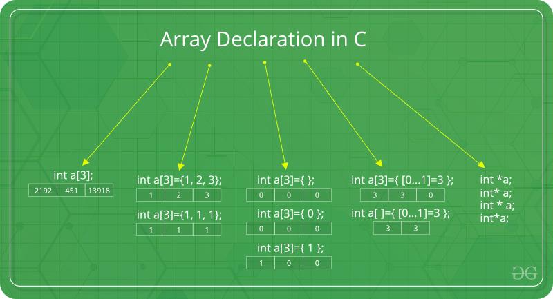 Arrays In C C Geeksforgeeks