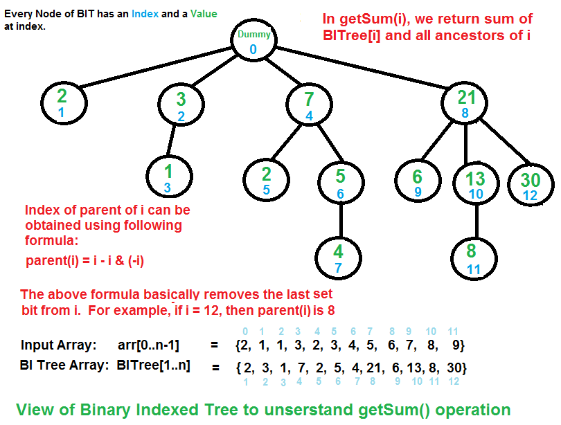 Binary Indexed Tree Or Fenwick Tree Geeksforgeeks