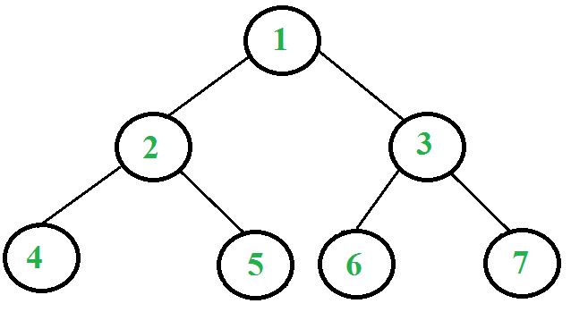 iterative postorder traversal