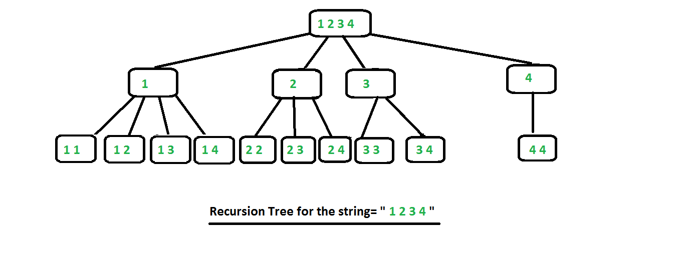 combinations with repetitions