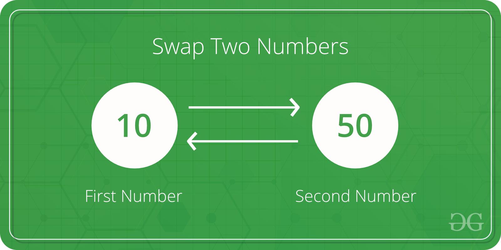 Swap - what is it in simple words