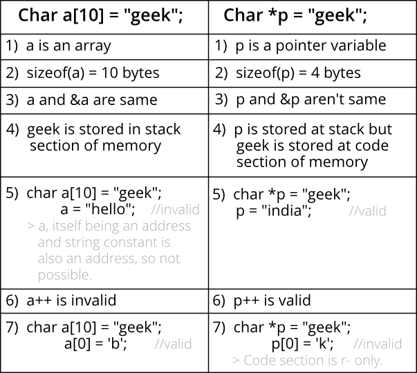 What S Difference Between Char S And Char S In C