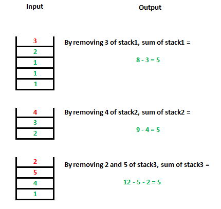 Find Maximum Sum Possible Equal Sum Of Three Stacks