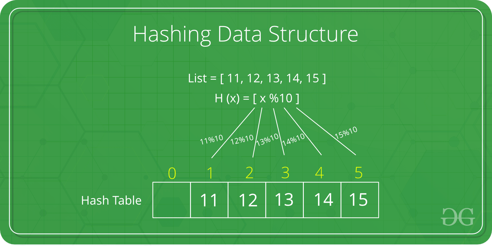 Hashing Data Structure Geeksforgeeks