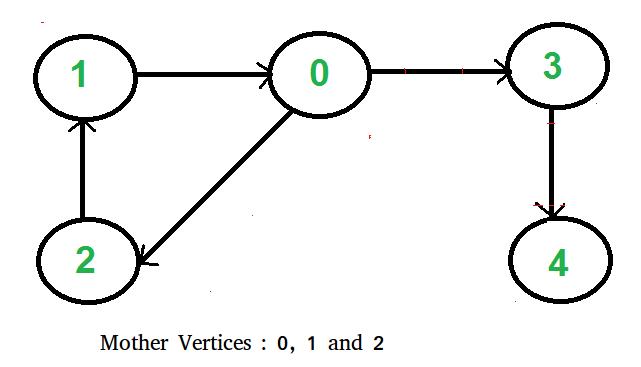 find a mother vertex in a graph
