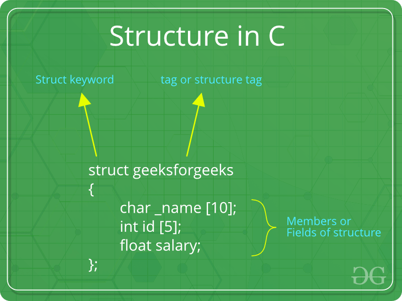 Structures In C Geeksforgeeks