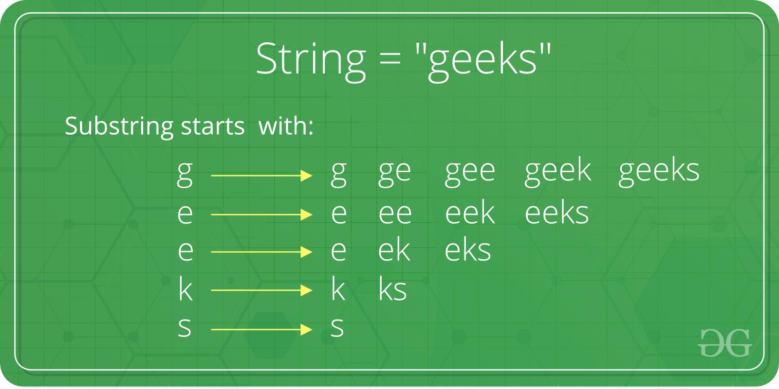 Substring in Java - GeeksforGeeks