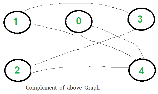 two clique problem  check if graph can be divided in two