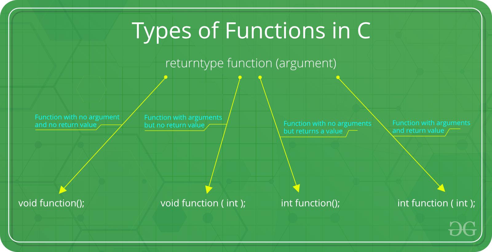 C Function Argument And Return Values Geeksforgeeks