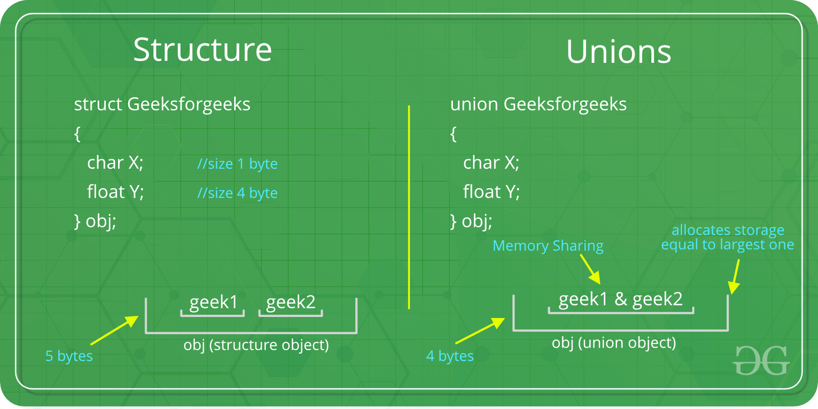 Union in C - GeeksforGeeks