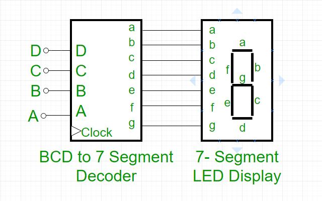 Digital Electronics | BCD to 7 Segment Decoder - GeeksforGeeks