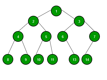 Binary Tree Data Structure - GeeksforGeeks