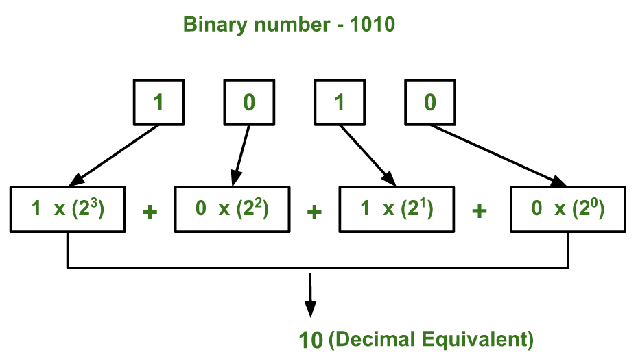4 bit binary to decimal decoder