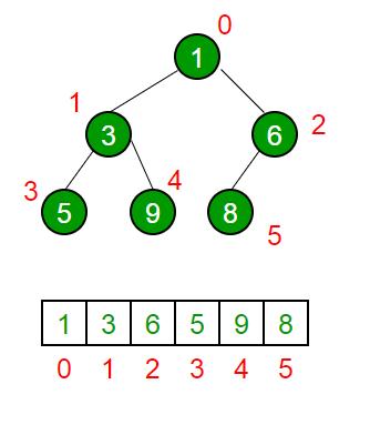 10 Best Data Structures and Algorithms C++  Basics