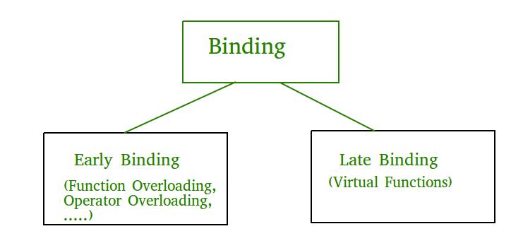 Early Binding And Late Binding In C Geeksforgeeks