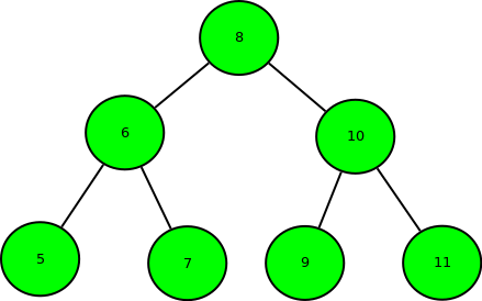 Minimum swap required to convert binary tree to binary