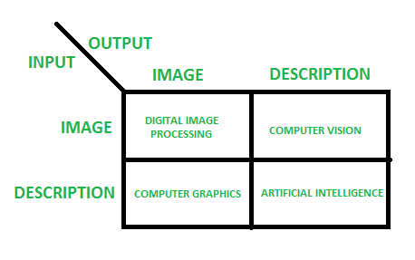 Mathematics of Shape Description: A Morphological Approach to Image Processing and Computer Graphics