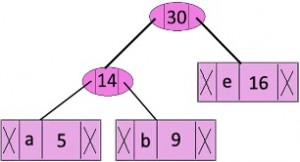 how to apply binary search to strings in java
