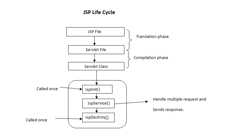 life cycle of jsp geeksforgeeks