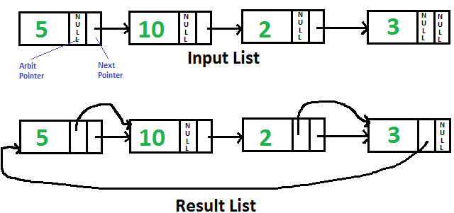 Point To Next Higher Value Node In A Linked List With An