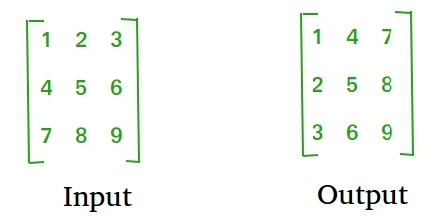 Python Program To Find Transpose Of A Matrix Geeksforgeeks