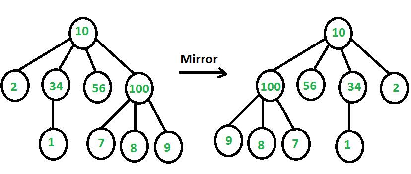 mirror of n-ary tree