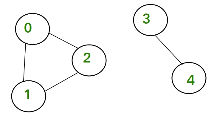count the number of non-reachable nodes
