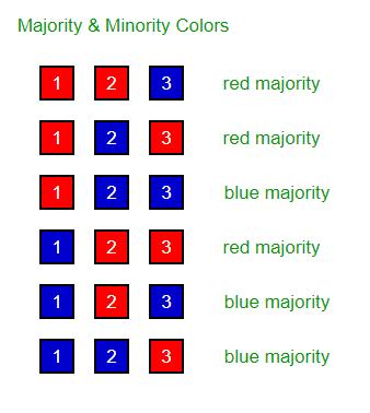 Puzzle 47 | Red Hat vs Blue Hat - GeeksforGeeks