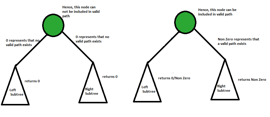 height of binary tree considering even level leaves only