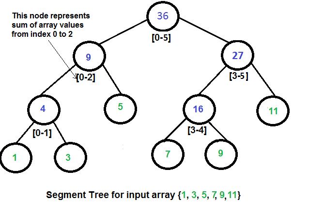 lazy propagation in segment tree