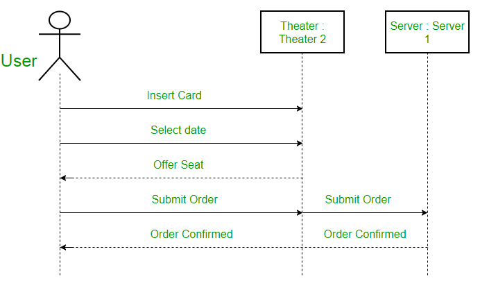 Sequence Diagram Definition Example