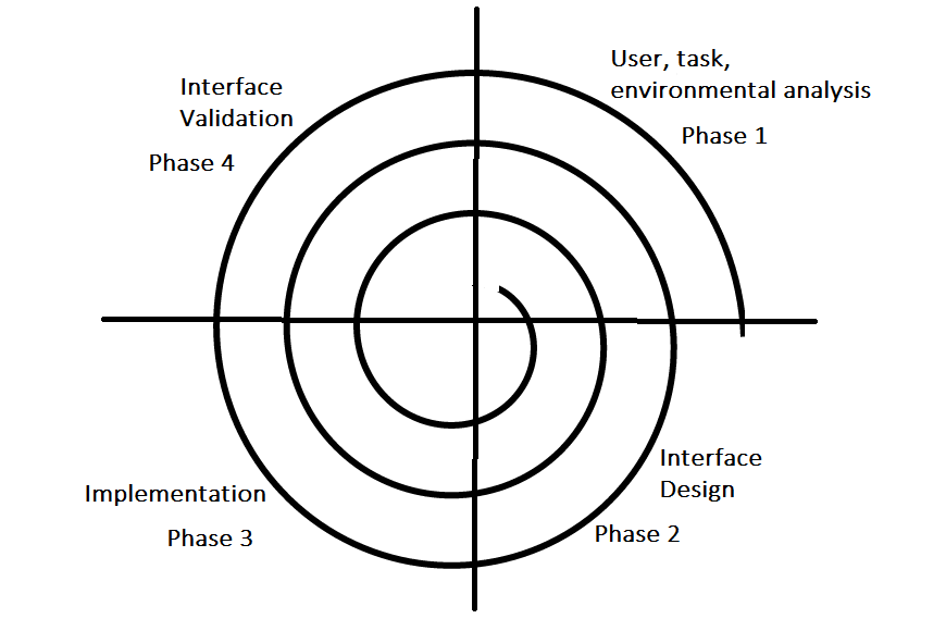 Software Engineering User Interface Design Geeksforgeeks