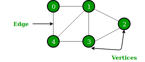 Combinatorial maps : efficient data structures for computer graphics and image processing