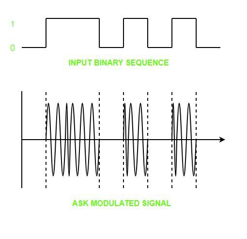 Digital Electronics | Digital to Analog Conversion - GeeksforGeeks